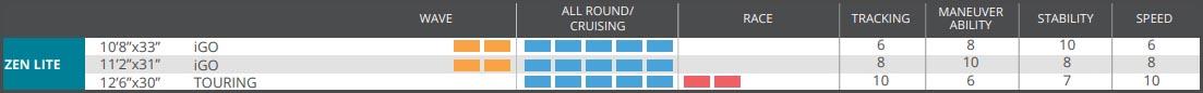Starboard Zen Lite comparison