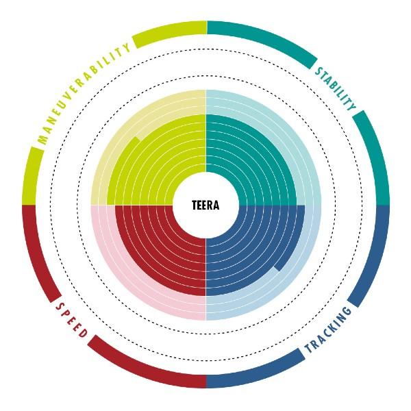 Aztron TERRA Chart